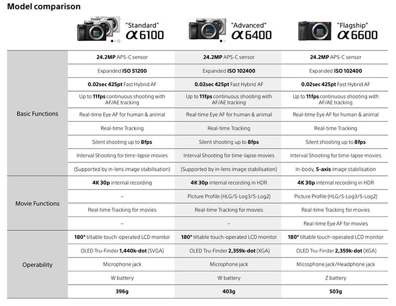 sony-a6100-vs-a6400-vs-a6600-specs